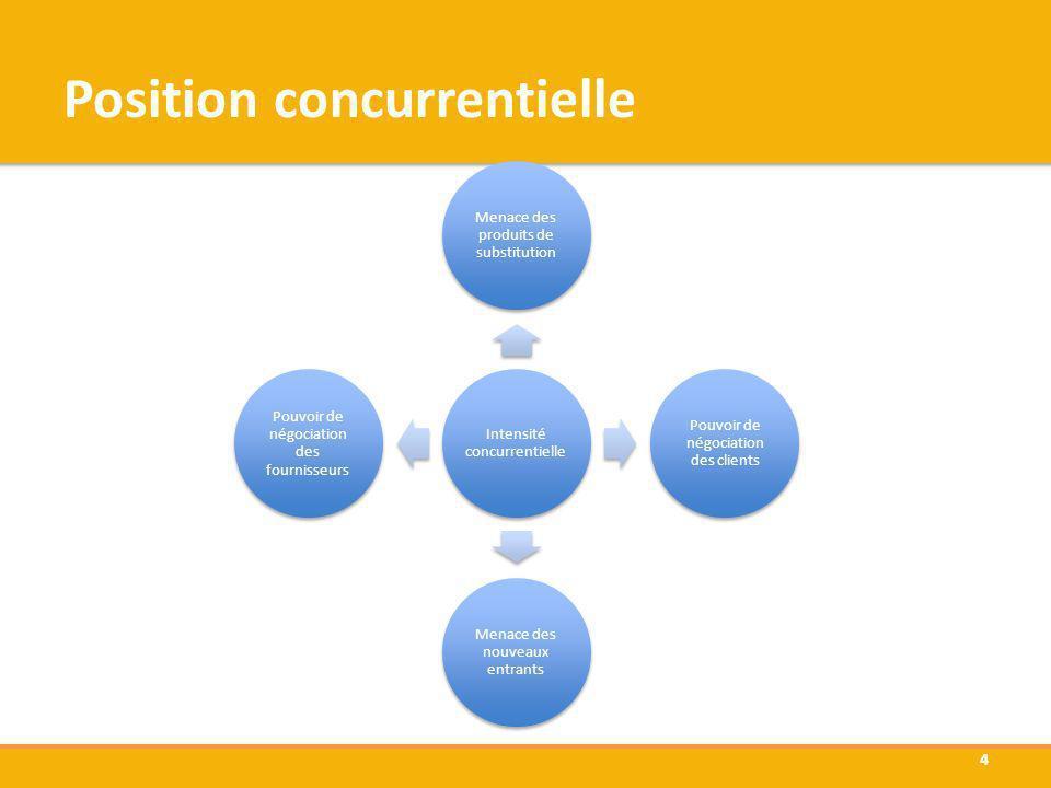 Position concurrentielle Intensité concurrentielle Menace des produits de substitution Pouvoir de négociation des clients Menace des nouveaux entrants