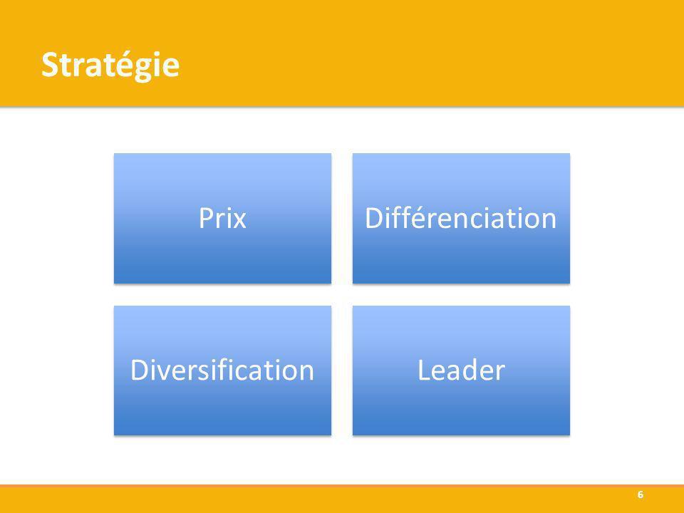 Stratégie PrixDifférenciation DiversificationLeader 6