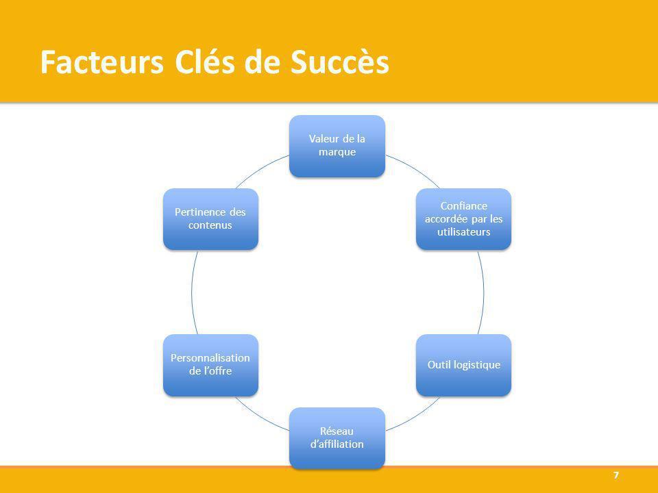 Facteurs Clés de Succès Valeur de la marque Confiance accordée par les utilisateurs Outil logistique Réseau daffiliation Personnalisation de loffre Pe