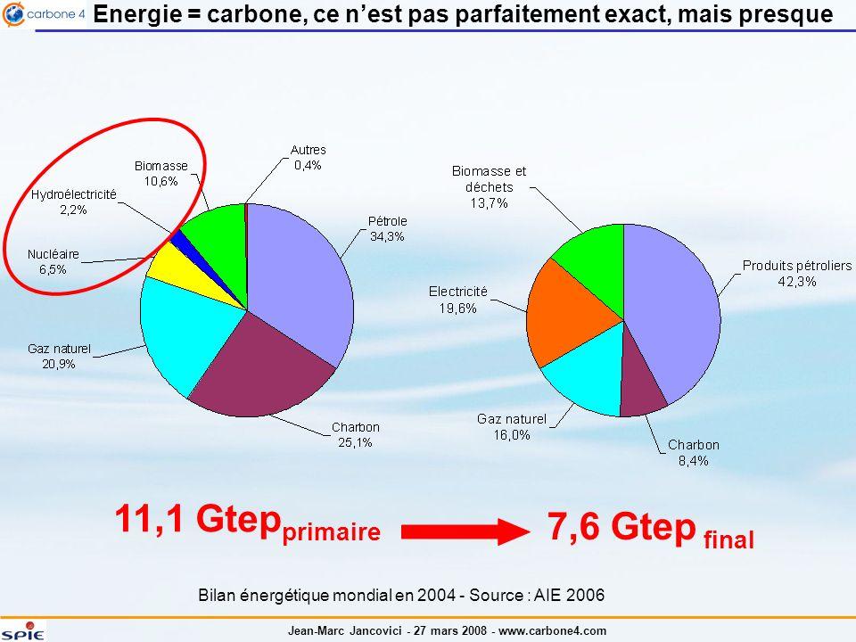 Jean-Marc Jancovici - 27 mars 2008 - www.carbone4.com Energie = carbone, ce nest pas parfaitement exact, mais presque Bilan énergétique mondial en 200
