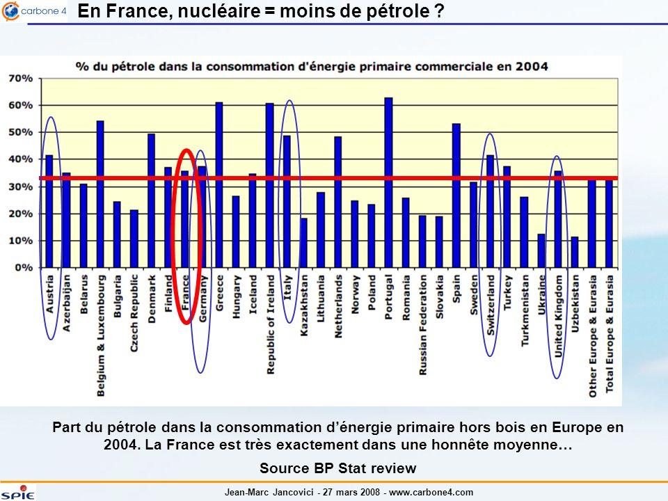 Jean-Marc Jancovici - 27 mars 2008 - www.carbone4.com En France, nucléaire = moins de pétrole .