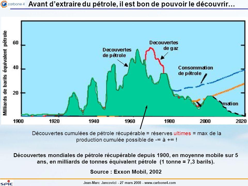 Jean-Marc Jancovici - 27 mars 2008 - www.carbone4.com Avant dextraire du pétrole, il est bon de pouvoir le découvrir… Découvertes mondiales de pétrole