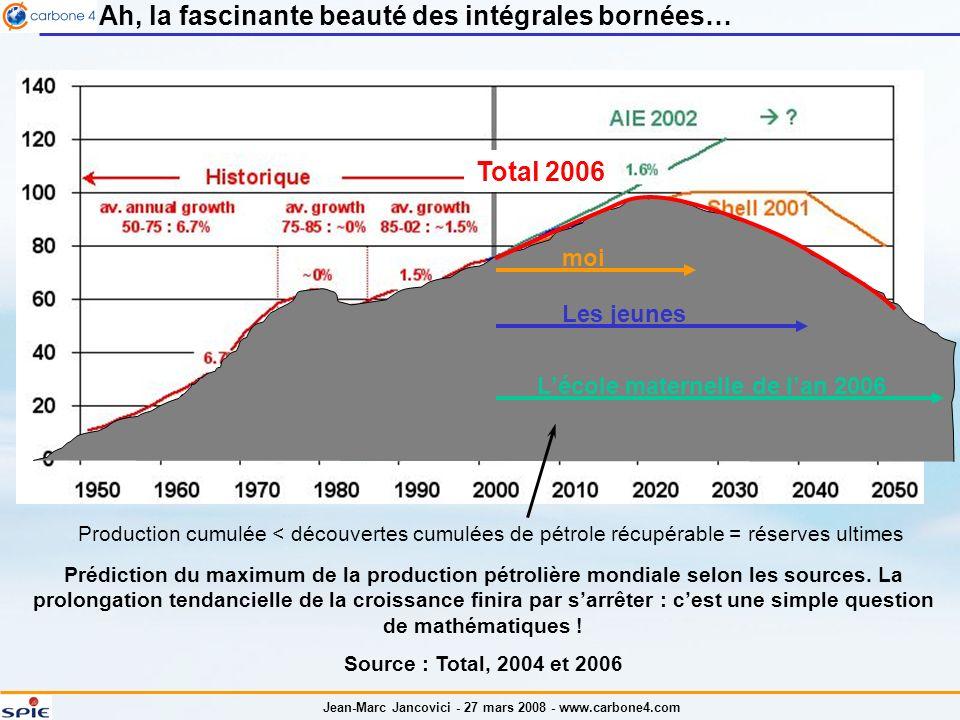 Jean-Marc Jancovici - 27 mars 2008 - www.carbone4.com Ah, la fascinante beauté des intégrales bornées… Prédiction du maximum de la production pétrolière mondiale selon les sources.