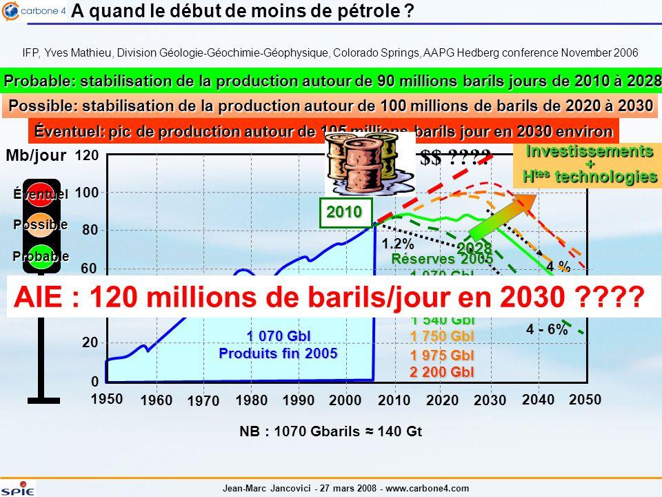Jean-Marc Jancovici - 27 mars 2008 - www.carbone4.com 1 070 Gbl Produits fin 2005 Éventuel Possible Probable 1.2% 4 - 6% Mb/jour 4 % 2028 120 80 60 40 20 0 100 1950 1960 1970 19801990200020102020 2030 20402050 Possible: stabilisation de la production autour de 100 millions de barils de 2020 à 2030 Probable: stabilisation de la production autour de 90 millions barils jours de 2010 à 2028 2010 Investissements+ H tes technologies 1 540 Gbl 1 750 Gbl 1 975 Gbl 1 975 Gbl Réserves 2005 1 070 Gbl IFP, Yves Mathieu, Division Géologie-Géochimie-Géophysique, Colorado Springs, AAPG Hedberg conference November 2006 A quand le début de moins de pétrole .