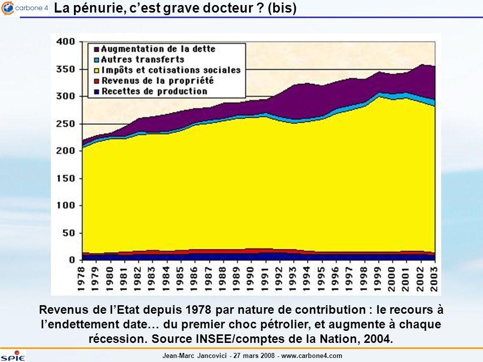 Jean-Marc Jancovici - 27 mars 2008 - www.carbone4.com La pénurie, cest grave docteur ? (bis) Revenus de lEtat depuis 1978 par nature de contribution :
