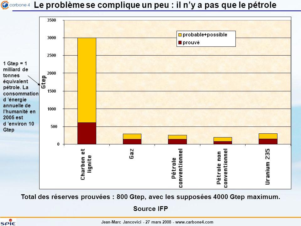 Jean-Marc Jancovici - 27 mars 2008 - www.carbone4.com Le problème se complique un peu : il ny a pas que le pétrole Total des réserves prouvées : 800 Gtep, avec les supposées 4000 Gtep maximum.