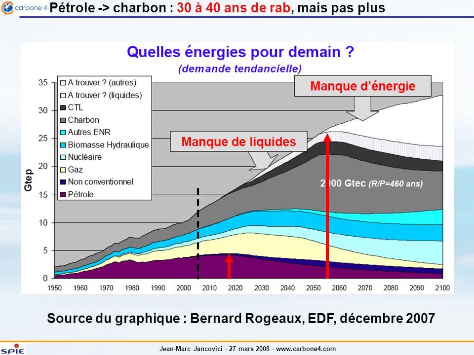 Jean-Marc Jancovici - 27 mars 2008 - www.carbone4.com Source du graphique : Bernard Rogeaux, EDF, décembre 2007 Pétrole -> charbon : 30 à 40 ans de rab, mais pas plus