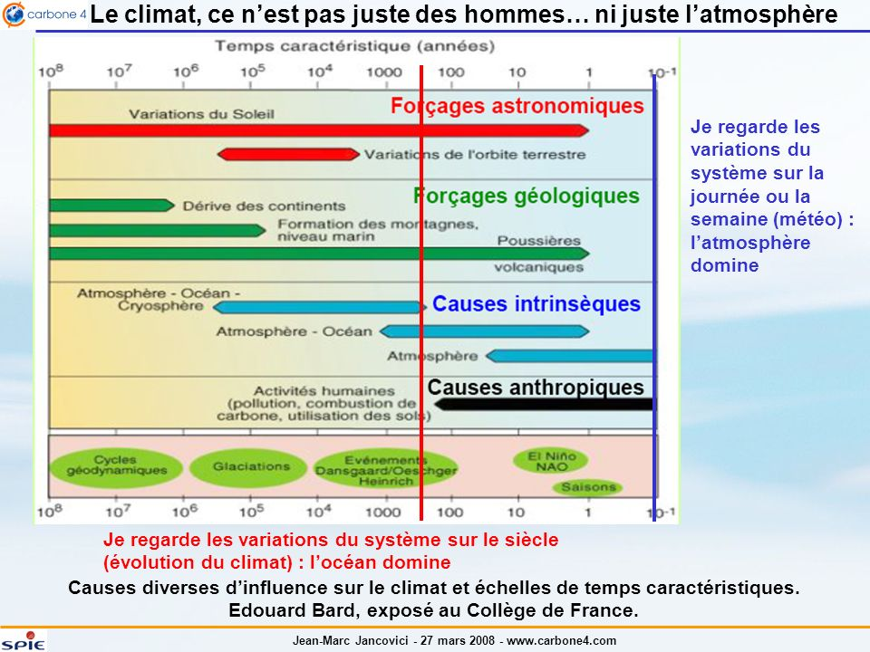 Jean-Marc Jancovici - 27 mars 2008 - www.carbone4.com Le climat, ce nest pas juste des hommes… ni juste latmosphère Causes diverses dinfluence sur le climat et échelles de temps caractéristiques.