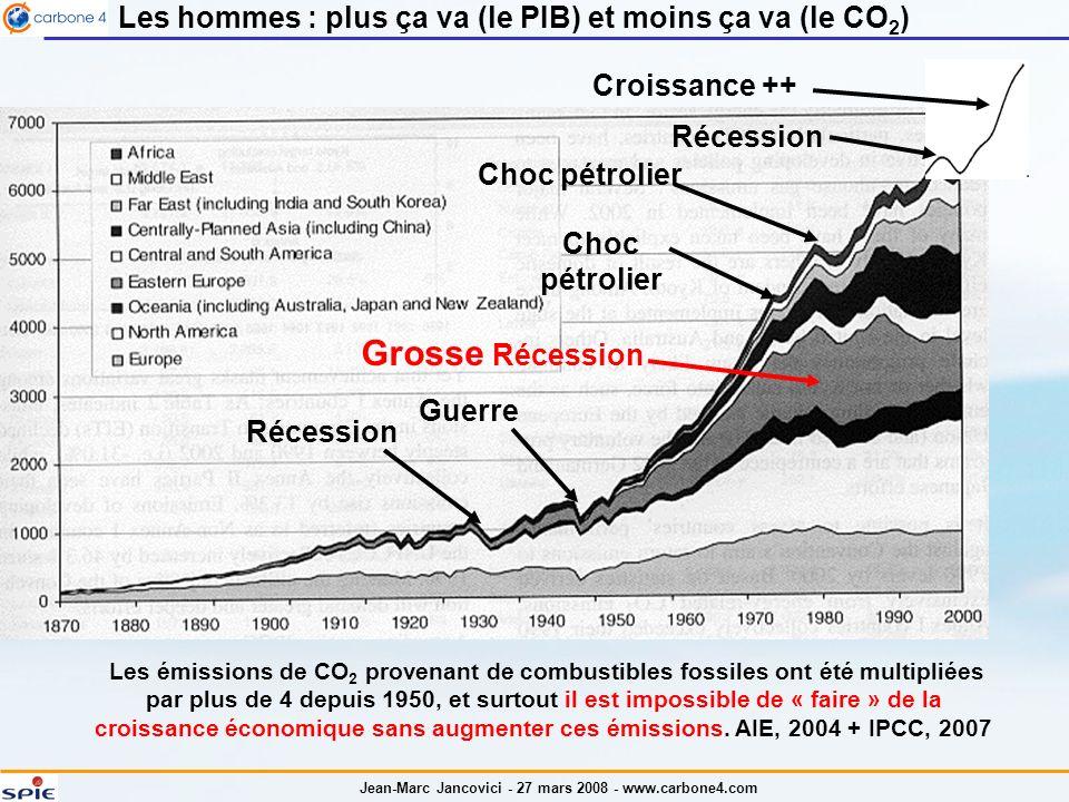 Jean-Marc Jancovici - 27 mars 2008 - www.carbone4.com Les hommes : plus ça va (le PIB) et moins ça va (le CO 2 ) Les émissions de CO 2 provenant de combustibles fossiles ont été multipliées par plus de 4 depuis 1950, et surtout il est impossible de « faire » de la croissance économique sans augmenter ces émissions.