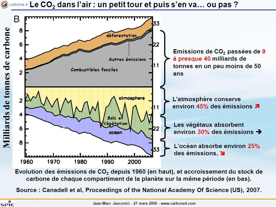 Jean-Marc Jancovici - 27 mars 2008 - www.carbone4.com Le CO 2 dans lair : un petit tour et puis sen va… ou pas ? Evolution des émissions de CO 2 depui