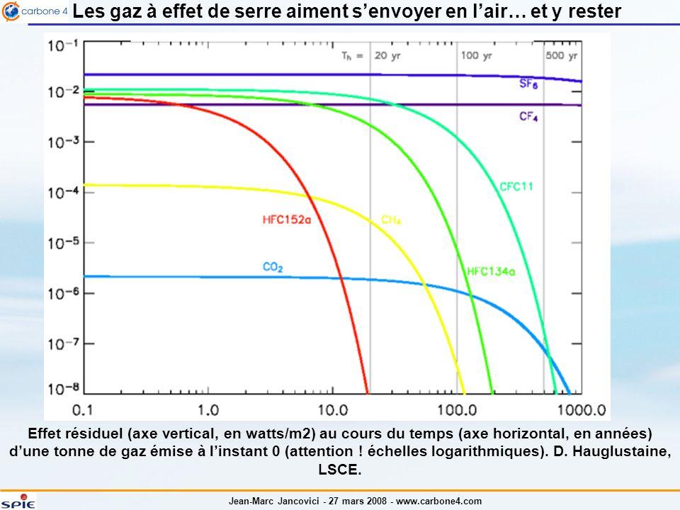 Jean-Marc Jancovici - 27 mars 2008 - www.carbone4.com Les gaz à effet de serre aiment senvoyer en lair… et y rester Effet résiduel (axe vertical, en watts/m2) au cours du temps (axe horizontal, en années) dune tonne de gaz émise à linstant 0 (attention .