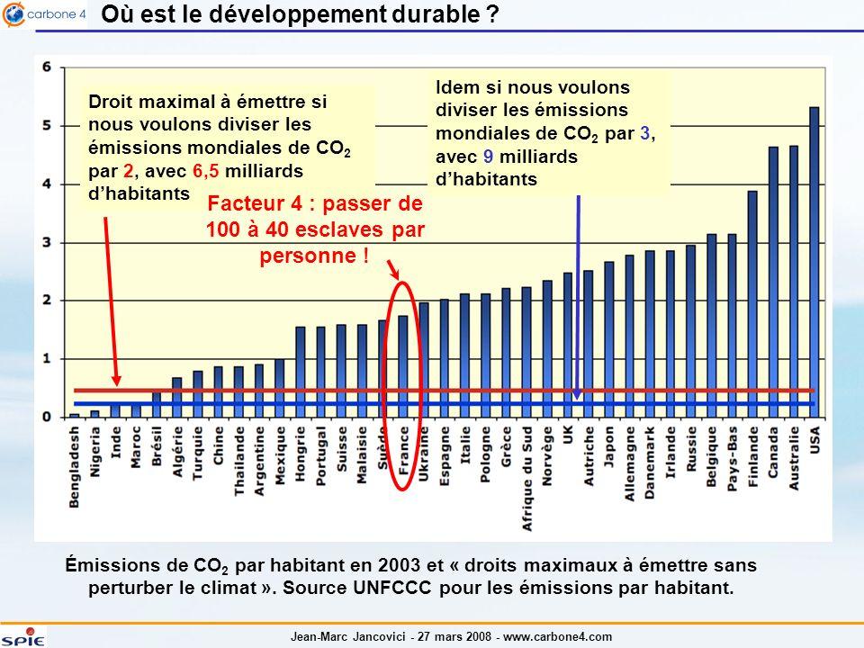 Jean-Marc Jancovici - 27 mars 2008 - www.carbone4.com Où est le développement durable ? Émissions de CO 2 par habitant en 2003 et « droits maximaux à
