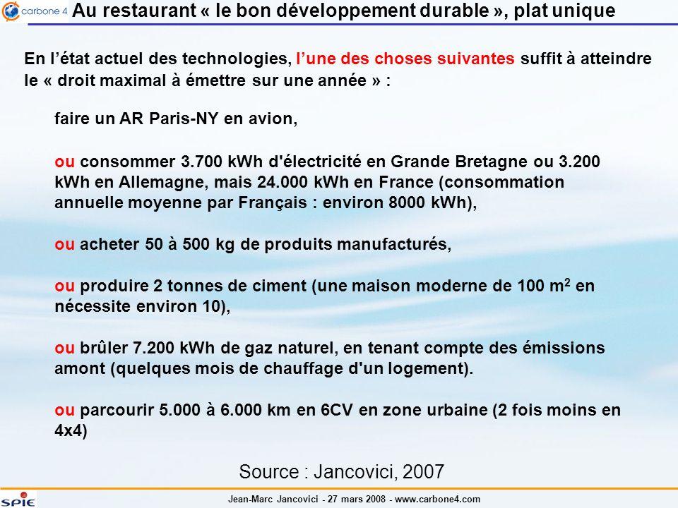 Jean-Marc Jancovici - 27 mars 2008 - www.carbone4.com Au restaurant « le bon développement durable », plat unique En létat actuel des technologies, lune des choses suivantes suffit à atteindre le « droit maximal à émettre sur une année » : Source : Jancovici, 2007 faire un AR Paris-NY en avion, ou parcourir 5.000 à 6.000 km en 6CV en zone urbaine (2 fois moins en 4x4) ou consommer 3.700 kWh d électricité en Grande Bretagne ou 3.200 kWh en Allemagne, mais 24.000 kWh en France (consommation annuelle moyenne par Français : environ 8000 kWh), ou acheter 50 à 500 kg de produits manufacturés, ou produire 2 tonnes de ciment (une maison moderne de 100 m 2 en nécessite environ 10), ou brûler 7.200 kWh de gaz naturel, en tenant compte des émissions amont (quelques mois de chauffage d un logement).