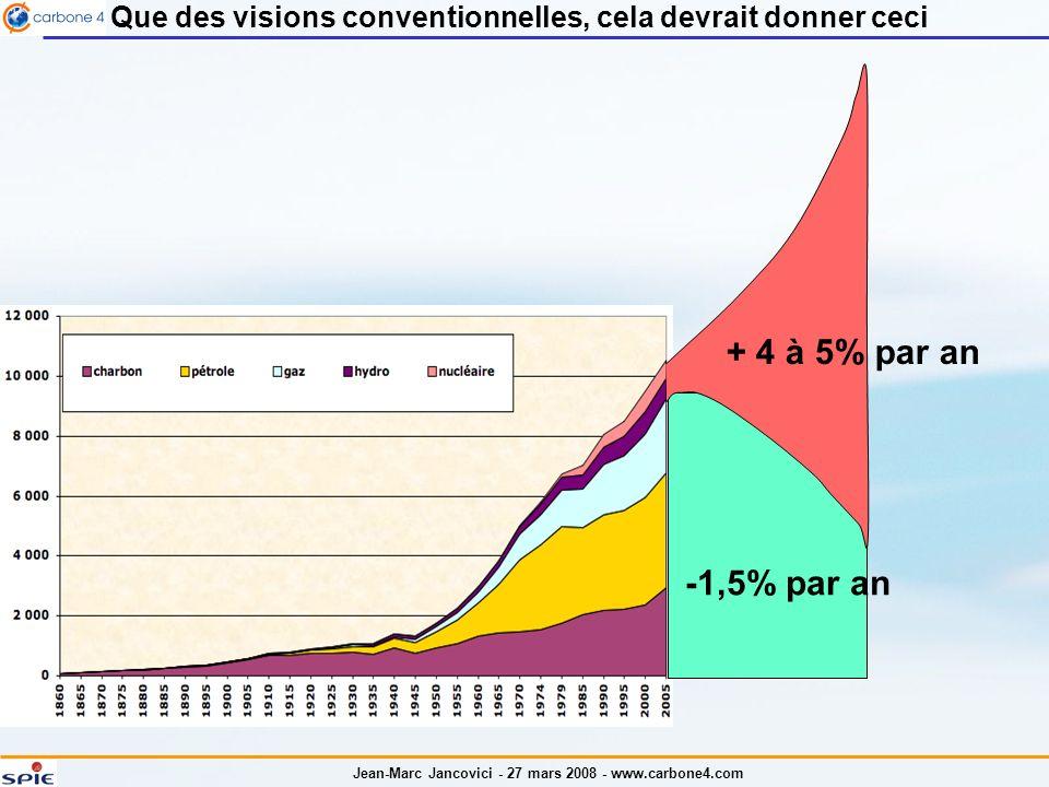 Jean-Marc Jancovici - 27 mars 2008 - www.carbone4.com + 4 à 5% par an -1,5% par an Que des visions conventionnelles, cela devrait donner ceci