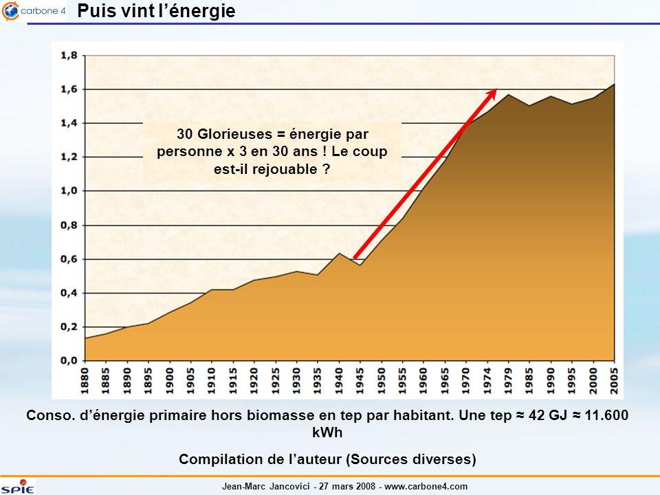 Jean-Marc Jancovici - 27 mars 2008 - www.carbone4.com Conso. dénergie primaire hors biomasse en tep par habitant. Une tep 42 GJ 11.600 kWh Compilation