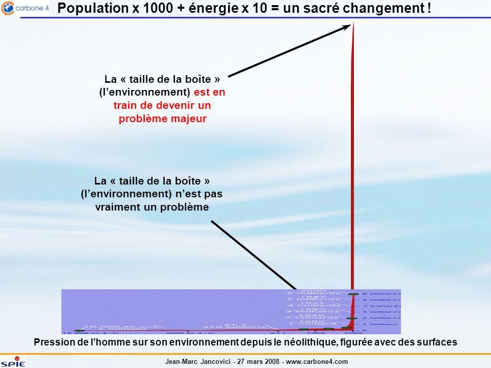 Jean-Marc Jancovici - 27 mars 2008 - www.carbone4.com Energie fournie par un organisme humain : Métabolisme de base dun individu au repos : 2,5 kWh par jour (correspond à 2000 Calories dalimentation) 3.000 mètres de dénivelée pour une personne de 65 kg (facile !) : 0,5 kWh dénergie mécanique (rappel pour les sceptiques : E = mgh ; ici E = 50 x 9,81 x 3500 1,9 MJ 0,5 kWh) 1 grand trou pour les géraniums, soit 18 tonnes de terre remontée de 1 mètre : 0,05 kWh dénergie mécanique (pour les même sceptiques : E vaut toujours mgh ; ici E = 18000 x 9,81 x 1 0,18 MJ = 0,05 kWh) 1 litre dessence, cest (roulement de tambour)… 10 kWh Lénergie ne vaut rien : elle a fait du smicard un nabab Il y a autant dénergie mécanique dans un 1 litre dessence que dans 10 paires de jambes ou 100 paires de bras sur une journée !
