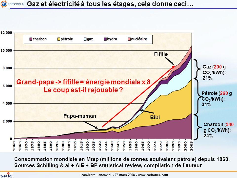 Jean-Marc Jancovici - 27 mars 2008 - www.carbone4.com Energie = carbone, ce nest pas parfaitement exact, mais presque Bilan énergétique mondial en 2004 - Source : AIE 2006 11,1 Gtep primaire 7,6 Gtep final