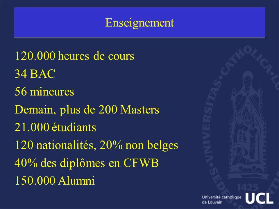 Enseignement 120.000 heures de cours 34 BAC 56 mineures Demain, plus de 200 Masters 21.000 étudiants 120 nationalités, 20% non belges 40% des diplômes