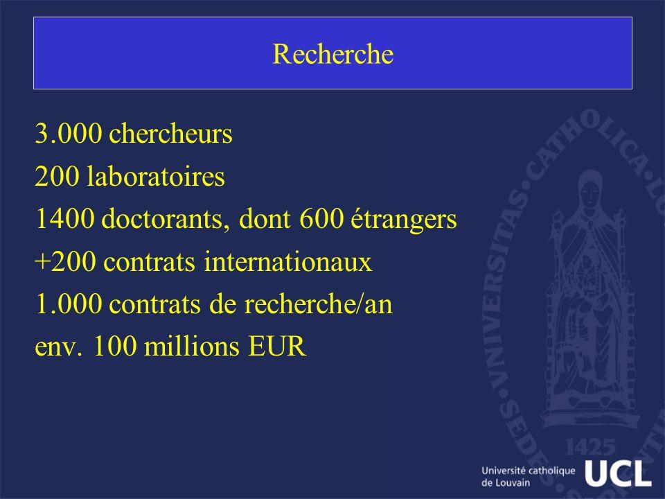 Recherche 3.000 chercheurs 200 laboratoires 1400 doctorants, dont 600 étrangers +200 contrats internationaux 1.000 contrats de recherche/an env. 100 m