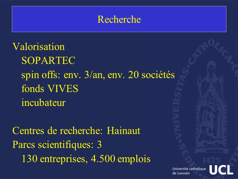 Recherche Valorisation SOPARTEC spin offs: env. 3/an, env. 20 sociétés fonds VIVES incubateur Centres de recherche: Hainaut Parcs scientifiques: 3 130
