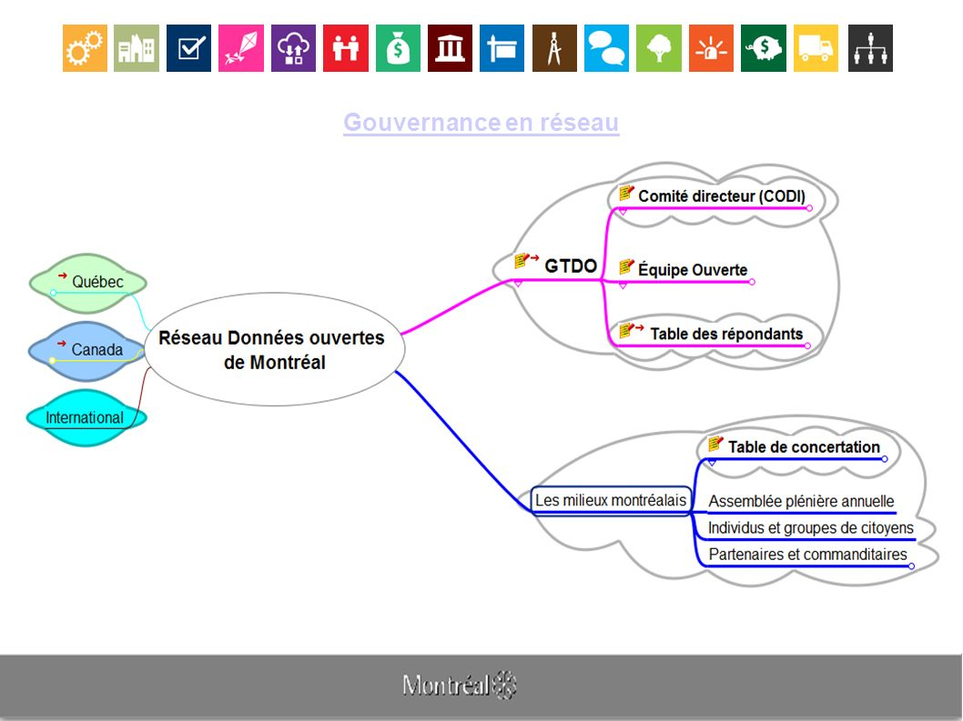 Gouvernance en réseau