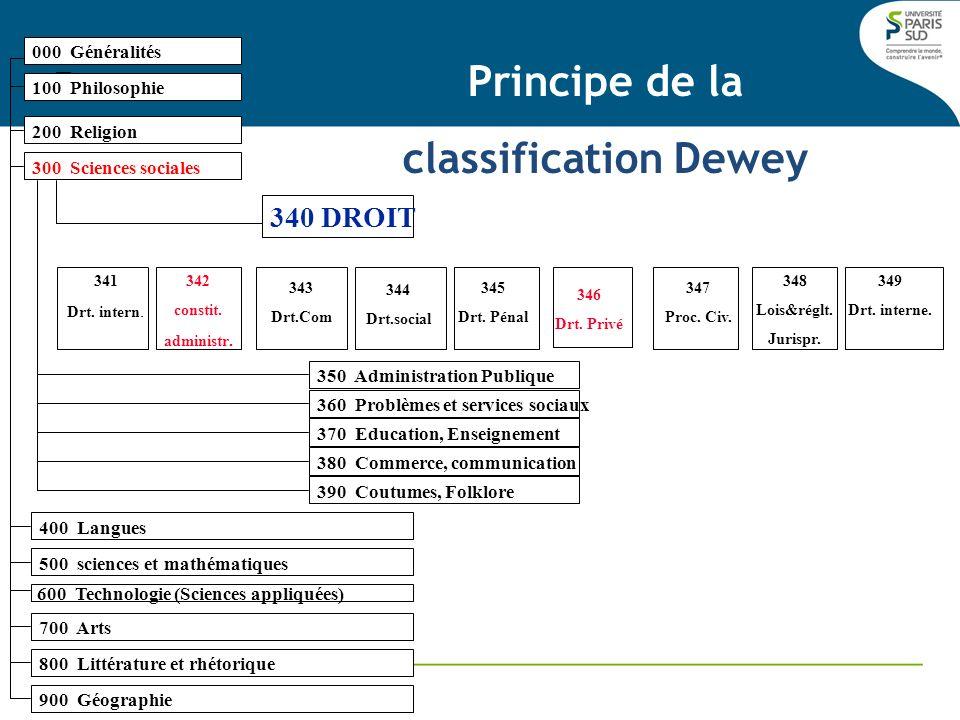000 Généralités 100 Philosophie 200 Religion 300 Sciences sociales Principe de la classification Dewey 340 DROIT 341 Drt. intern. 342 constit. adminis