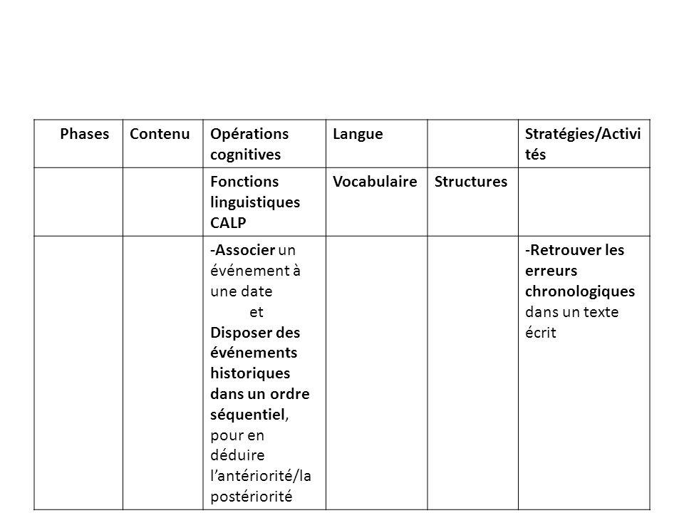 PhPhasesContenuOpérations cognitives LangueStratégies/Activi tés Fonctions linguistiques CALP VocabulaireStructures -Associer un événement à une date