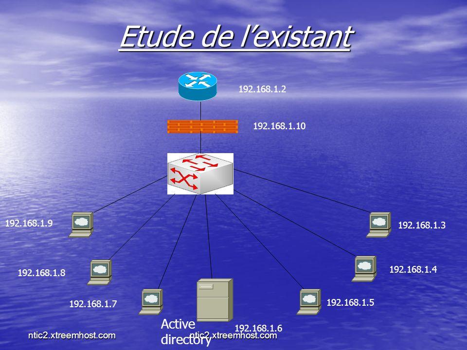 ntic2.xtreemhost.com Etude de lexistant 192.168.1.2 192.168.1.3 192.168.1.4 192.168.1.5 192.168.1.6 Active directory 192.168.1.7 192.168.1.8 192.168.1