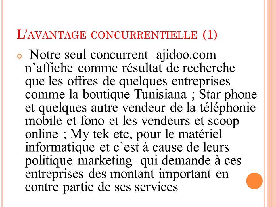 L AVANTAGE CONCURRENTIELLE (1) Notre seul concurrent ajidoo.com naffiche comme résultat de recherche que les offres de quelques entreprises comme la b