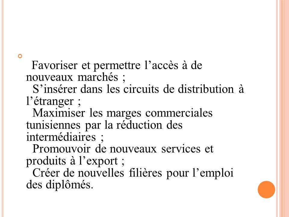 Favoriser et permettre laccès à de nouveaux marchés ; Sinsérer dans les circuits de distribution à létranger ; Maximiser les marges commerciales tunis