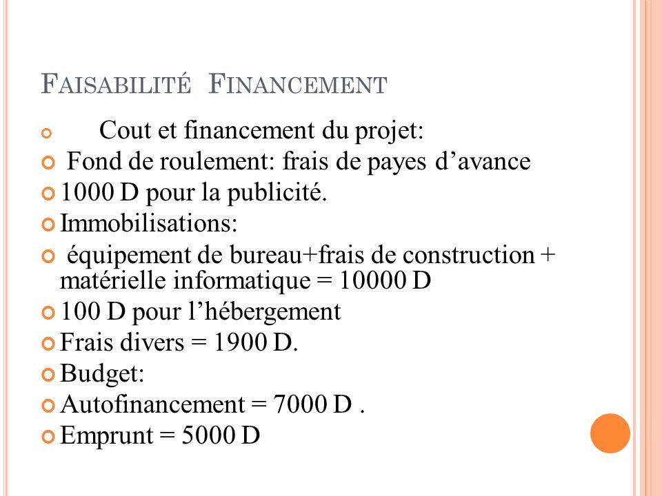F AISABILITÉ F INANCEMENT Cout et financement du projet: Fond de roulement: frais de payes davance 1000 D pour la publicité. Immobilisations: équipeme