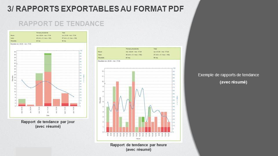 contact@website.com www.website.com Rapport de tendance par heure (avec résumé) Rapport de tendance par jour (avec résumé) Exemple de rapports de tendance (avec résumé) 3/ RAPPORTS EXPORTABLES AU FORMAT PDF RAPPORT DE TENDANCE