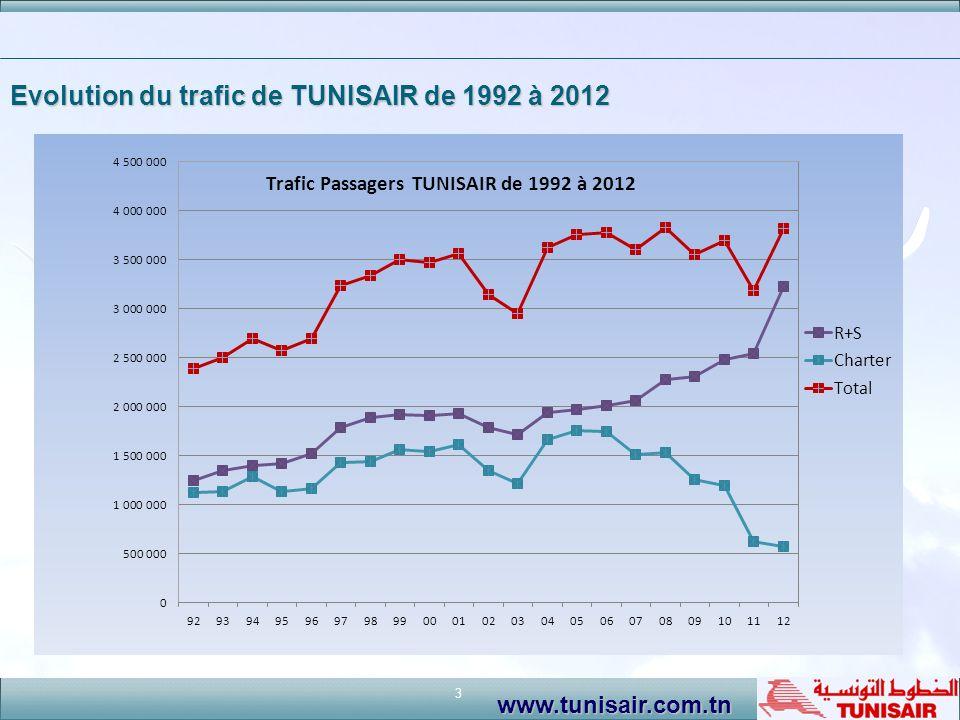3 www.tunisair.com.tn Evolution du trafic de TUNISAIR de 1992 à 2012