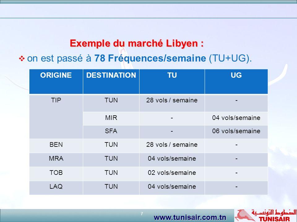 7 www.tunisair.com.tn Exemple du marché Libyen : on est passé à 78 Fréquences/semaine (TU+UG). ORIGINEDESTINATIONTUUG TIPTUN28 vols / semaine- MIR-04