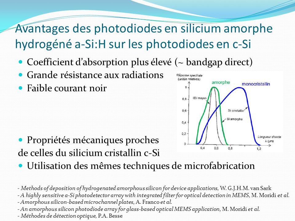 Avantages des photodiodes en silicium amorphe hydrogéné a-Si:H sur les photodiodes en c-Si Coefficient dabsorption plus élevé (~ bandgap direct) Grand