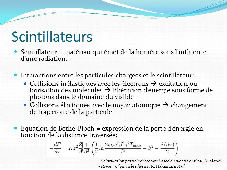 Scintillateurs Scintillateur = matériau qui émet de la lumière sous linfluence dune radiation. Interactions entre les particules chargées et le scinti