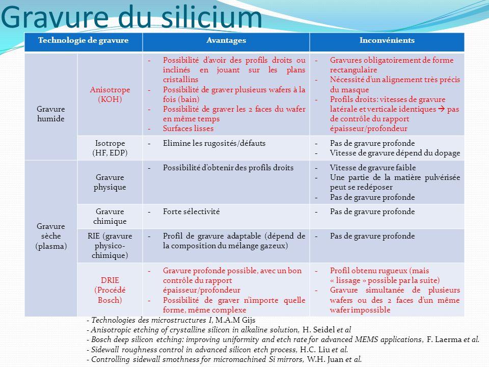 Gravure du silicium Technologie de gravureAvantagesInconvénients Gravure humide Anisotrope (KOH) -Possibilité davoir des profils droits ou inclinés en