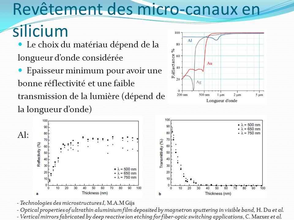 Revêtement des micro-canaux en silicium Le choix du matériau dépend de la longueur donde considérée Epaisseur minimum pour avoir une bonne réflectivit