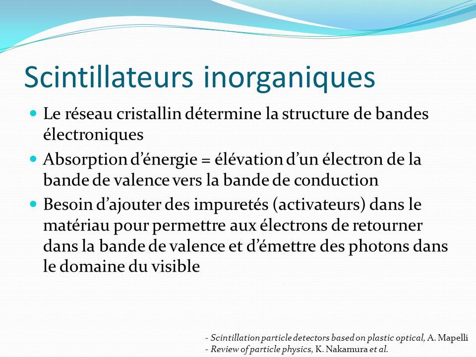 Scintillateurs inorganiques Le réseau cristallin détermine la structure de bandes électroniques Absorption dénergie = élévation dun électron de la ban