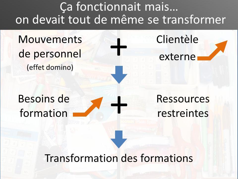 Ça fonctionnait mais… on devait tout de même se transformer Mouvements de personnel (effet domino) Besoins de formation Transformation des formations