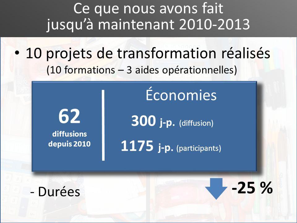 Ce que nous avons fait jusquà maintenant 2010-2013 10 projets de transformation réalisés (10 formations – 3 aides opérationnelles) Flexibilité organis