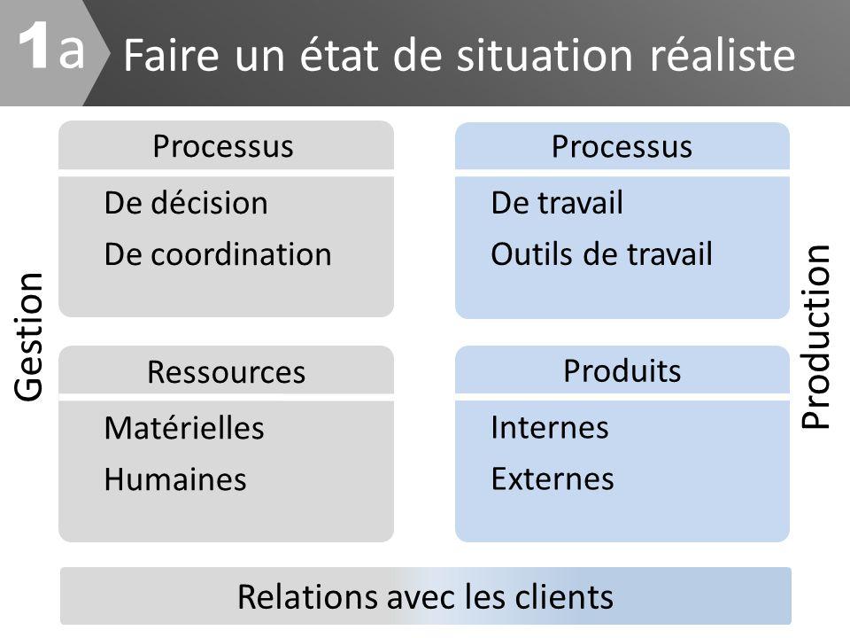 Faire un état de situation réaliste De décision De coordination De travail Outils de travail Ressources Produits Processus Matérielles Humaines Gestio