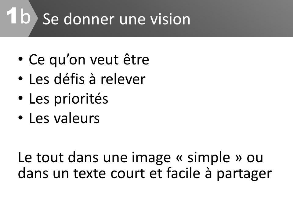 Se donner une vision 1b1b Ce quon veut être Les défis à relever Les priorités Les valeurs Le tout dans une image « simple » ou dans un texte court et