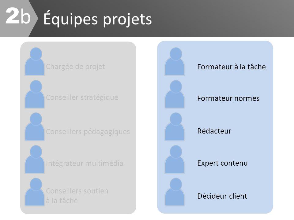 Équipes projets 2b2b Chargée de projet Conseillers pédagogiques Intégrateur multimédia Conseillers soutien à la tâche Conseiller stratégique Formateur