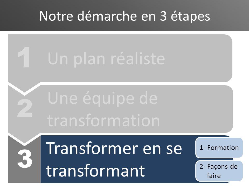 Notre démarche en 3 étapes 3 Transformer en se transformant Une équipe de transformation 1 Un plan réaliste 2- Façons de faire 1- Formation 2