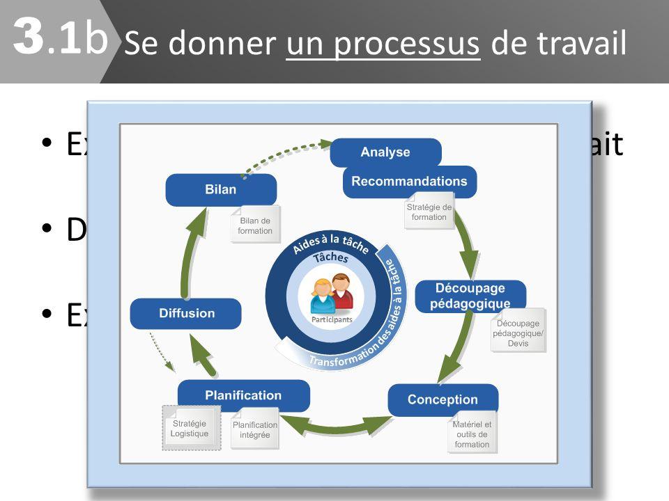 Expliquer comment le travail sera fait Définir les rôles et responsabilités Expliquer les efforts et les durées Se donner un processus de travail 3.1b