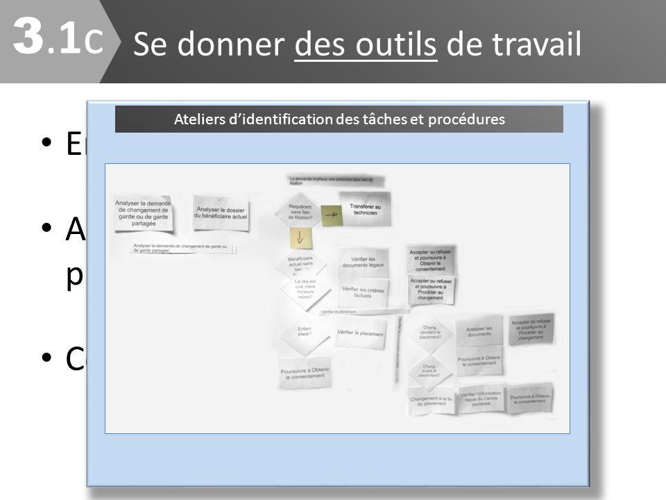 Se donner des outils de travail 3.1c3.1c Encadrer la production Assurer une uniformité entre les projets Concrétiser vos principes de travail Processu