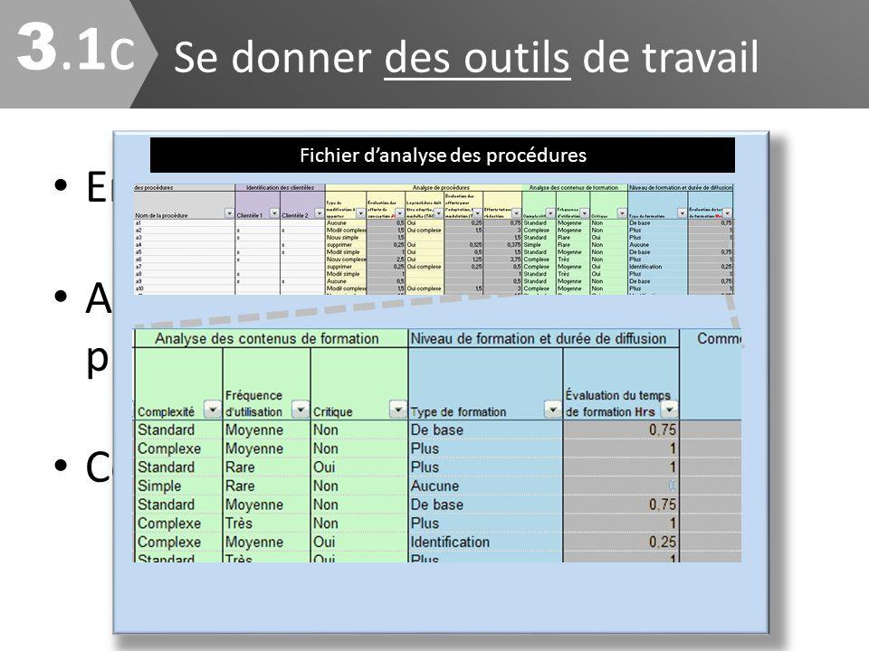 Se donner des outils de travail 3.1c3.1c Encadrer la production Assurer une uniformité entre les projets Concrétiser vos principes de travail Fichier