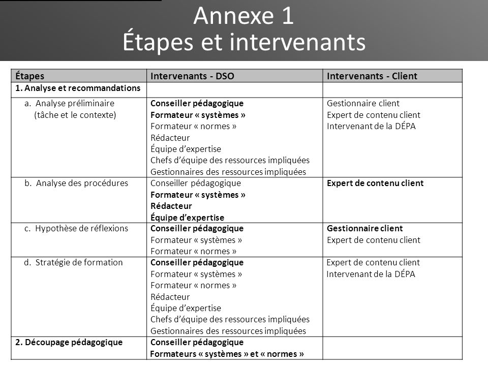 Annexe 1 Étapes et intervenants ÉtapesIntervenants - DSOIntervenants - Client 1.Analyse et recommandations a. Analyse préliminaire (tâche et le contex