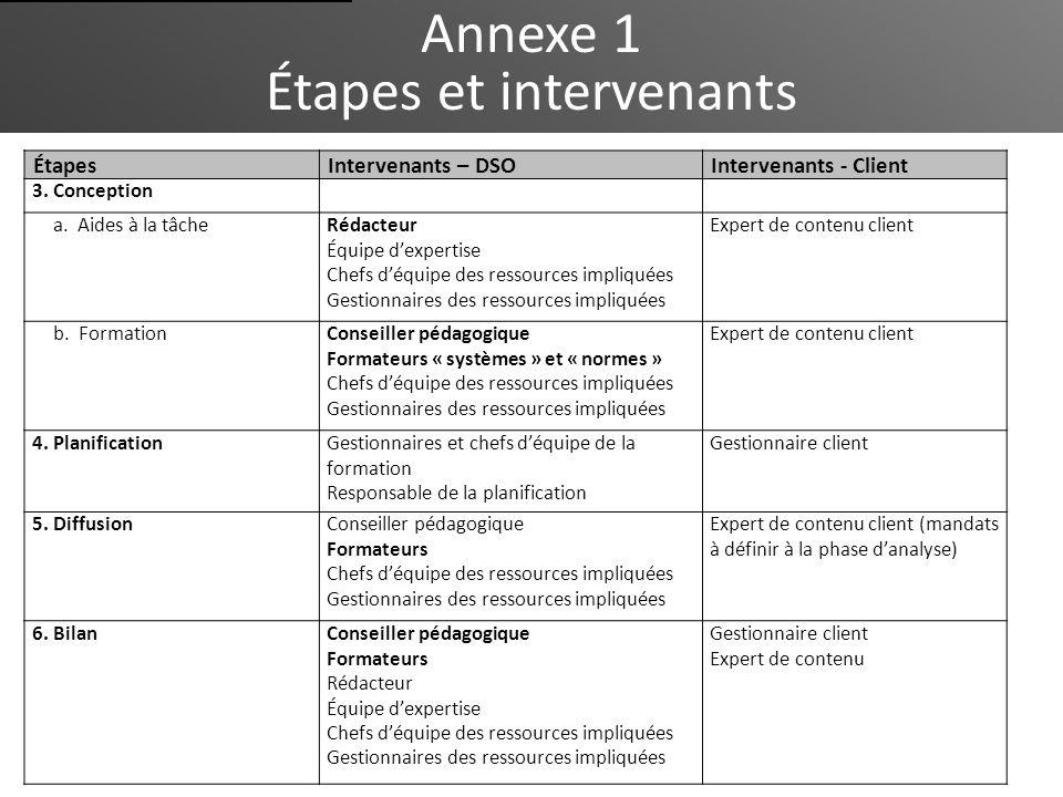 Annexe 1 Étapes et intervenants ÉtapesIntervenants – DSOIntervenants - Client 3. Conception a. Aides à la tâcheRédacteur Équipe dexpertise Chefs déqui